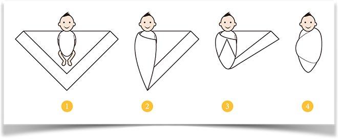 Заворачивание ребенка в пеленку