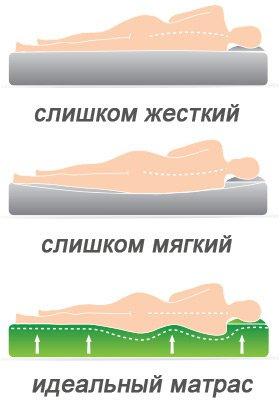 Как правильно выбрать жесткость матраса