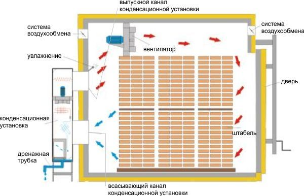 Схема работы сушильной камеры для клееного бруса