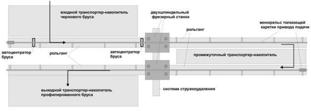 Принципиальной отличительной особенностью линии является базирование обрабатываемого бруса по всей длине и обработка баз при первом проходе