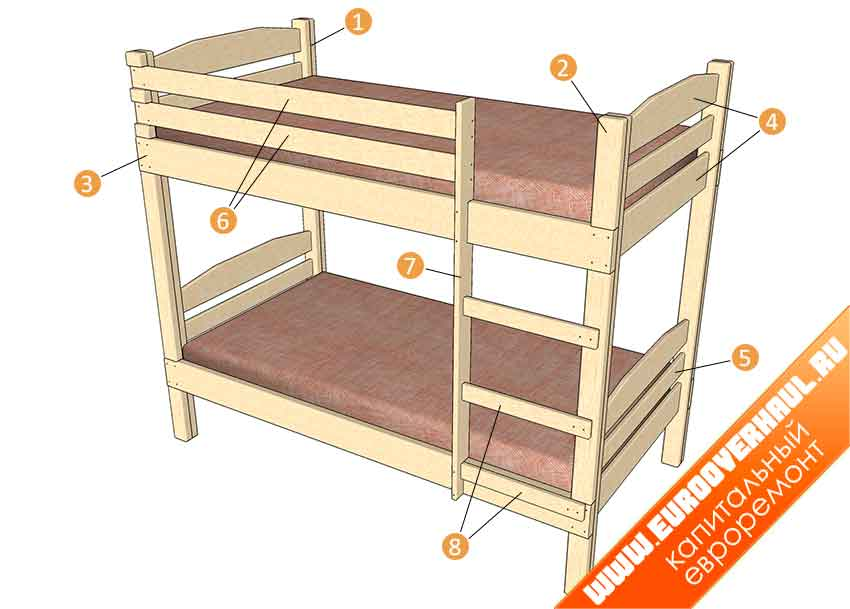 1 — вертикальные стойки (ножки); 2 — внешние накладки на стойки; 3 — доски несущей рамы; 4 — верхние и нижние планки изголовья; 5 — центрадбная планка изголовья; 6 — боковые ограждения; 7 — перила лестницы; 8 — ступени лестницы.