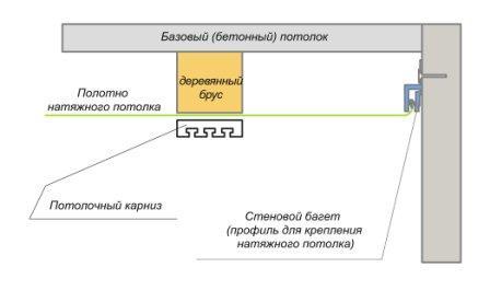 Схема установки карниза к натяжному потолку