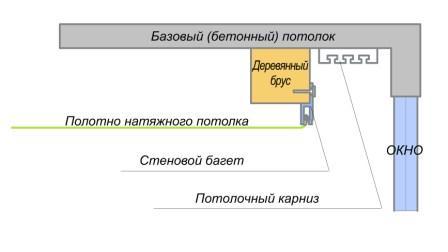 Схема установки карниза в нише