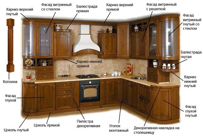 элементы кухонного гарнитура