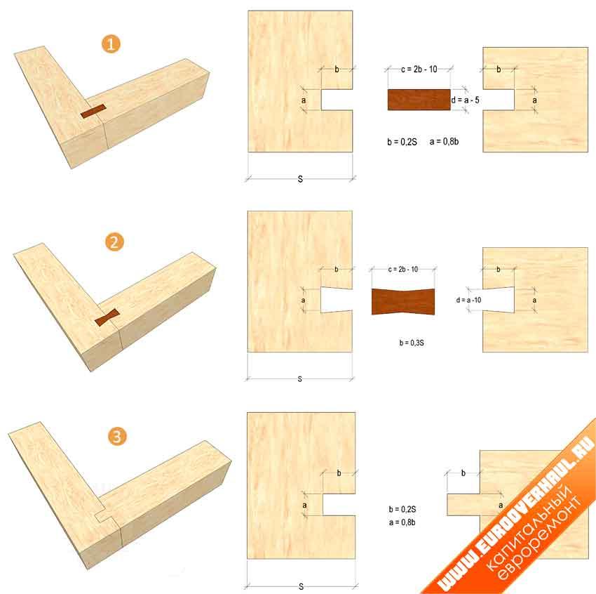 1 — соединение на прямоугольных шпонках; 2 — соединение на шпонках «ласточкин хвост»; 3 — соединение в коренной шип.