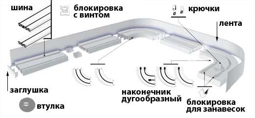 Особенности монтажа на разные потолки