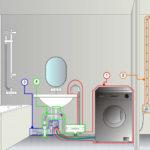 Как правильно установить и подключить стиральную машину