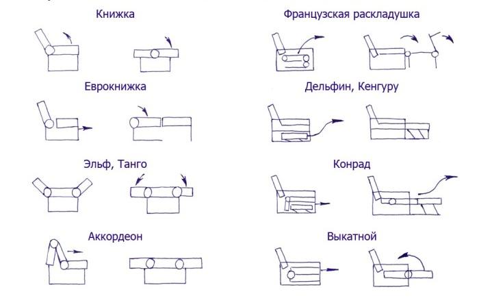 виды трансформаций диванов