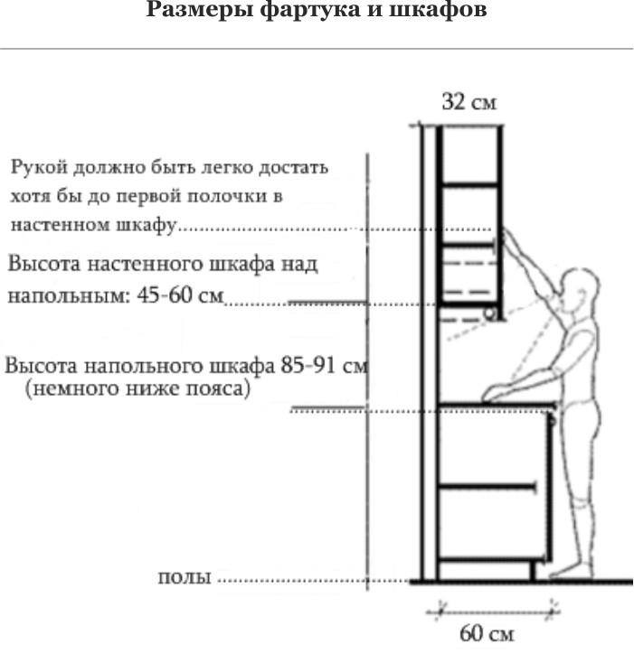 Размеры кухонного фартука и шкафов