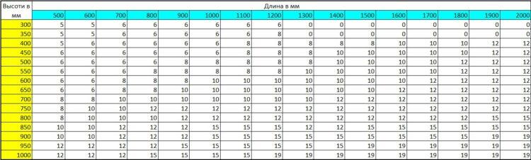 Таблица расчетов толщины стекла