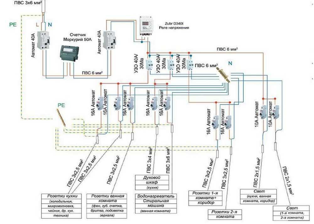 Электропроводка в деревянном доме своими руками: пошаговая инструкция разработки схемы и рекомендации по подключению