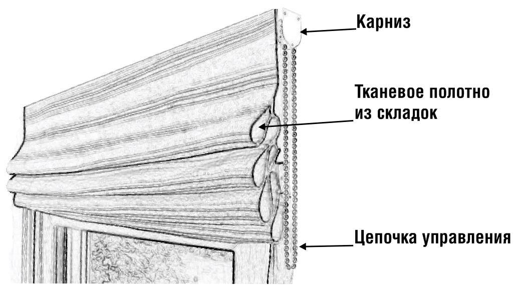 Составляющие римских штор