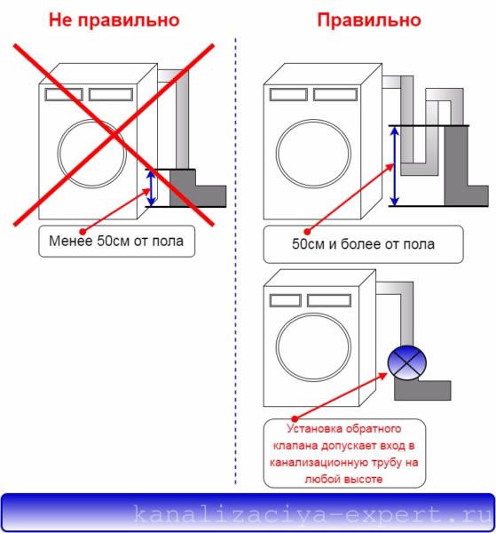 Схема подсоединения сливного шланга к канализационной трубе.