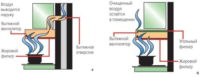 Работа проточной и циркуляционной конструкции