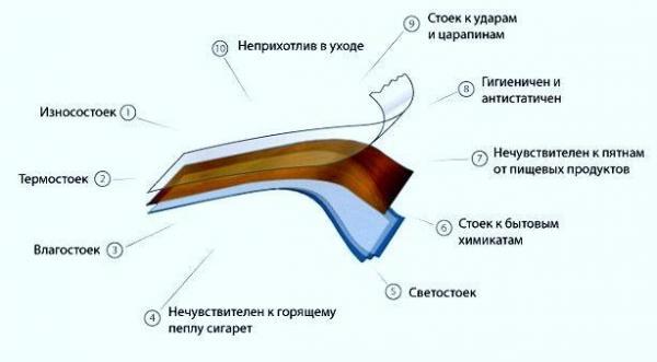 Структура HPL-пластика