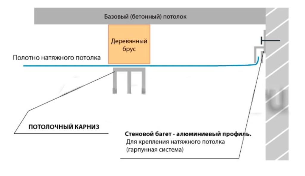 Схема крепления потолочного карниза для штор