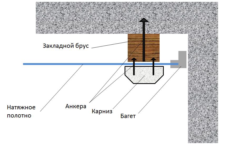 Схема крепления на закладной брус