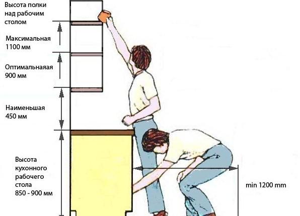 Стандартная высота кухонной мебели