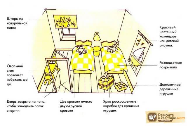 Как правильно поставить кровать в детской