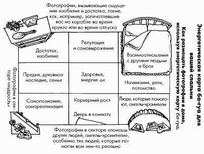 Схема: стороны в комнате и предметы возле кровати по фен-шуй