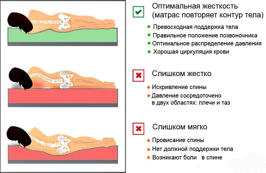 Какой жесткости выбрать матрас для двуспальной кровати