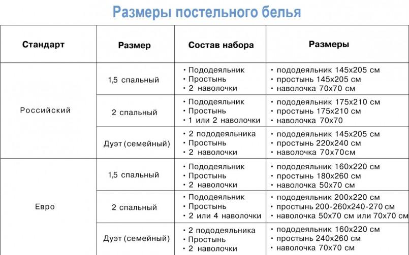 Размеры постельного белья на кровать Россия и Евро стандарты