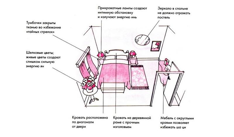 Схема: предметы возле кровати по фен-шуй