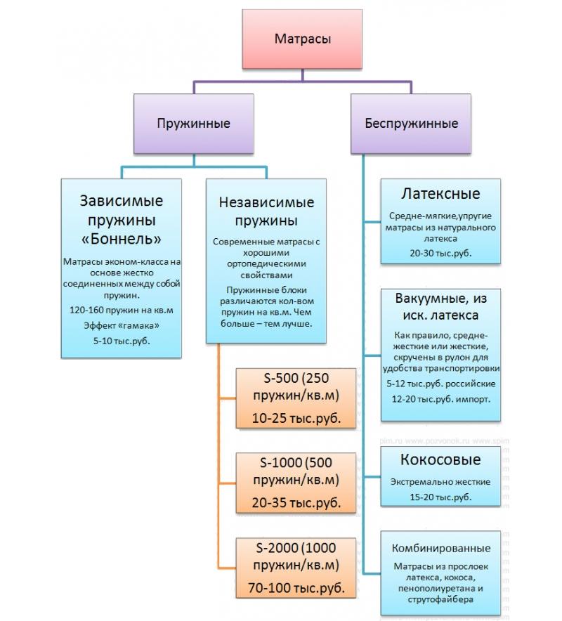схема с примерной стоимостью пружинных и беспружинных матрасов