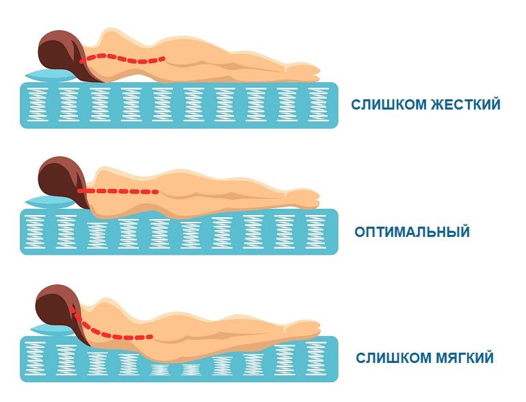 Степень жесткости топпера на диван
