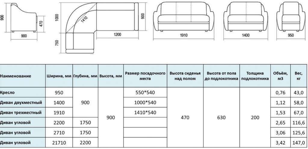 Габариты дивана. Как выбрать подходящий размер мебели